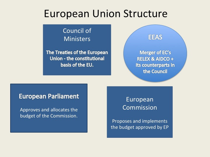 the structure of the european union Europe's economic structure has been strengthened by the creation of the european union the presence of a common currency has not only fostered relationships and free movement, but also trade.